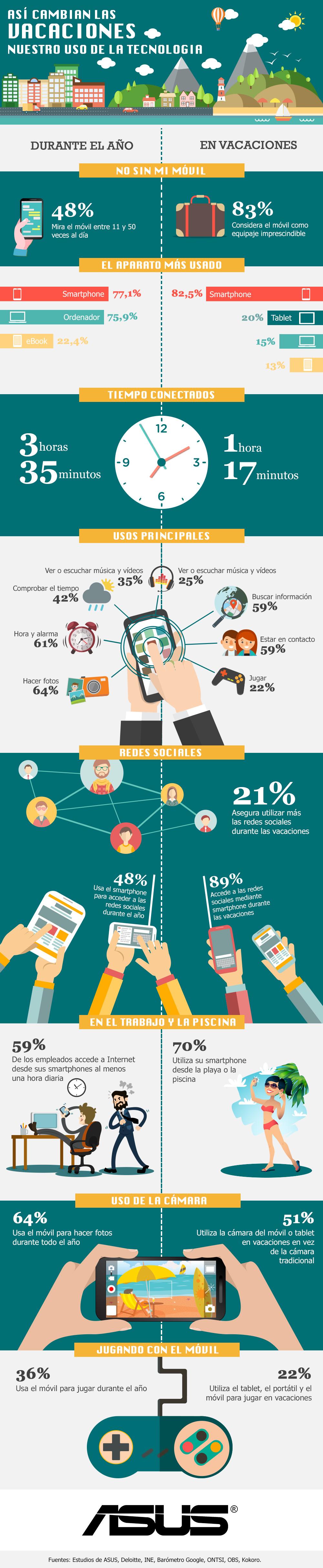 infografia uso movil vacaciones