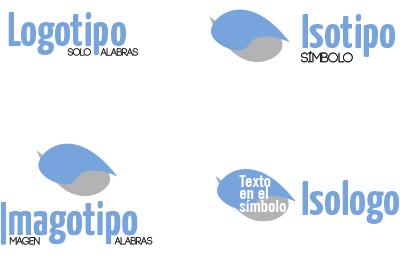 Resultado de imagen para logo isotipo imagotipo isologo